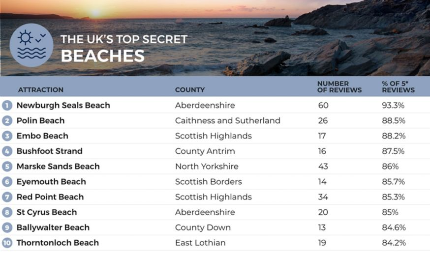 A list of the top 10 most hidden beaches in the UK