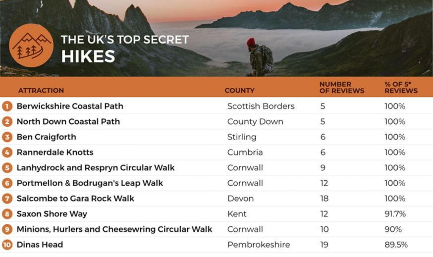 A list of the top 10 most hidden hiking trails in the UK