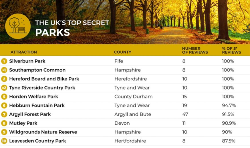 A list of the top 10 most hidden parks in the UK